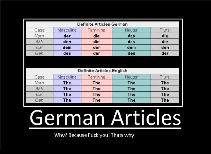 Bestimmte Artikel Deutsch vs Englisch