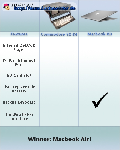 Commodore SX-64 vs. MacBook Air